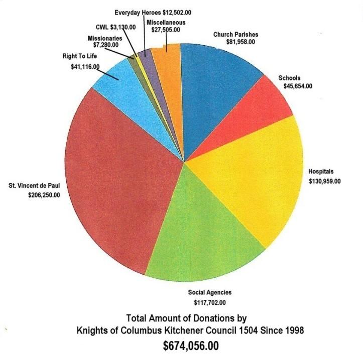 Donation Chart 3